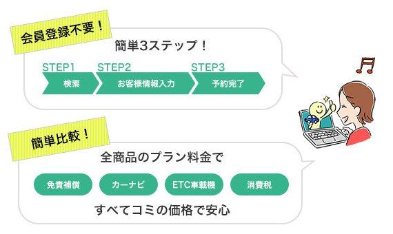 在Tabirai日本租車網預約租車服務時,你無需註冊成為會員,亦無需輸入信用卡的資料。只需三個簡單步驟「搜尋→輸入用戶訊息→預約」便完成預約手續。