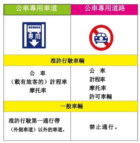 注意沖繩獨有的交通條例「巴士專線」和「巴士專用行車線」