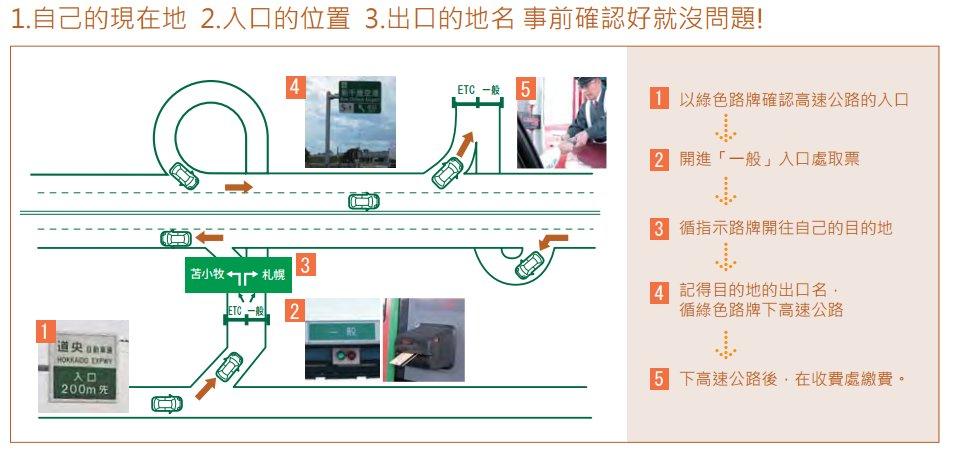 1.自己的現在地 2.入口的位置 3.出口的地名 事前確認好就沒問題!