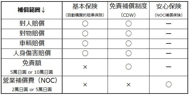 簡單易明的日本租車保險和免責補償制度