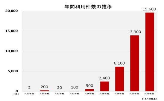 Hokkaido Expressway Pass的每年使用數量。2016年約20000項!!