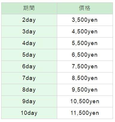 必要費用:每個期間的收費各異(適用於連續使用2天至10天)