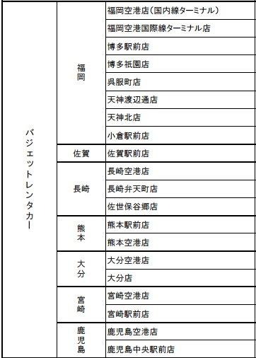 承辦Kyushu Express Pass的Budget租車公司店舗名單