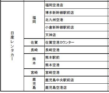 承辦Kyushu Express Pass的NISSAN租車公司店舗名單