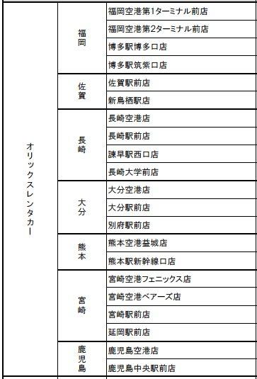 承辦Kyushu Express Pass的ORIX租車公司店舗名單