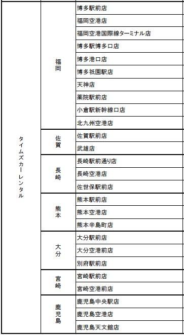 承辦Kyushu Express Pass的TIMES租車公司店舗名單