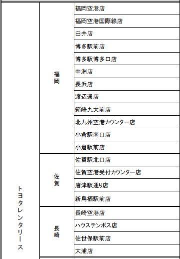 承辦Kyushu Express Pass的TOYOTA租車公司店舗名單