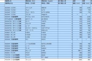日本出租車輛的儲物空間(後車箱)的尺寸表【網羅所有95車種的詳盡資訊】